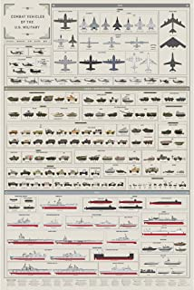 Pop Chart: Poster Prints (24x36) - Combat Vehicles Infographic - Printed on Archival Stock - Features Fun Facts About Your Favorite Things