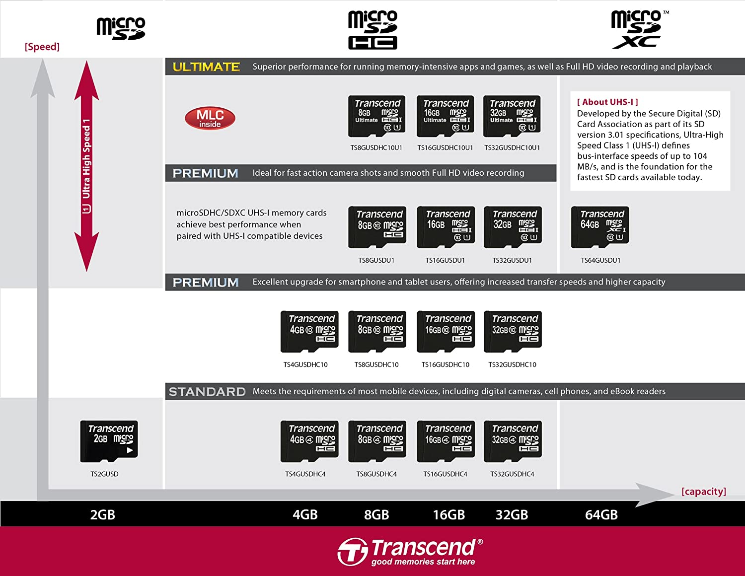 Transcend 8 GB microSDHC Class 10 Uhs-1 Memory Card with Adapter (TS8GUSDU1)