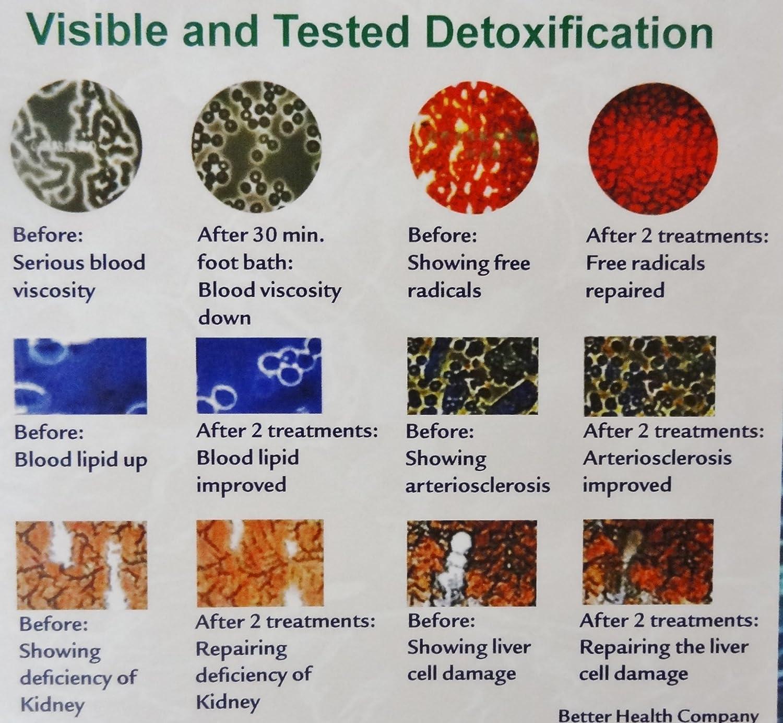 detox foot spa colour chart sicuro slim ceai catena
