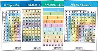 Math Facts Bulletin Board Chart Set, Set/4-12