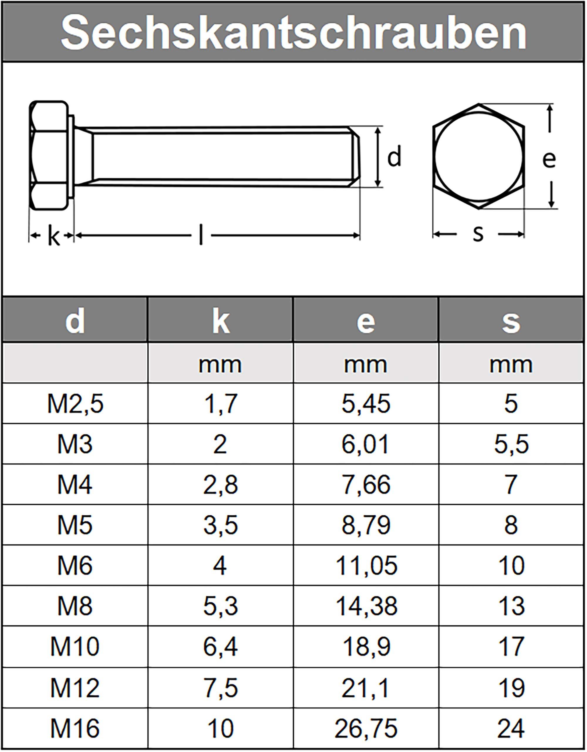 2 St/ück V2A Maschinenschrauben mit Gewinde bis Kopf Sechskantschrauben M10 X 100 DIN 933 Edelstahl A2
