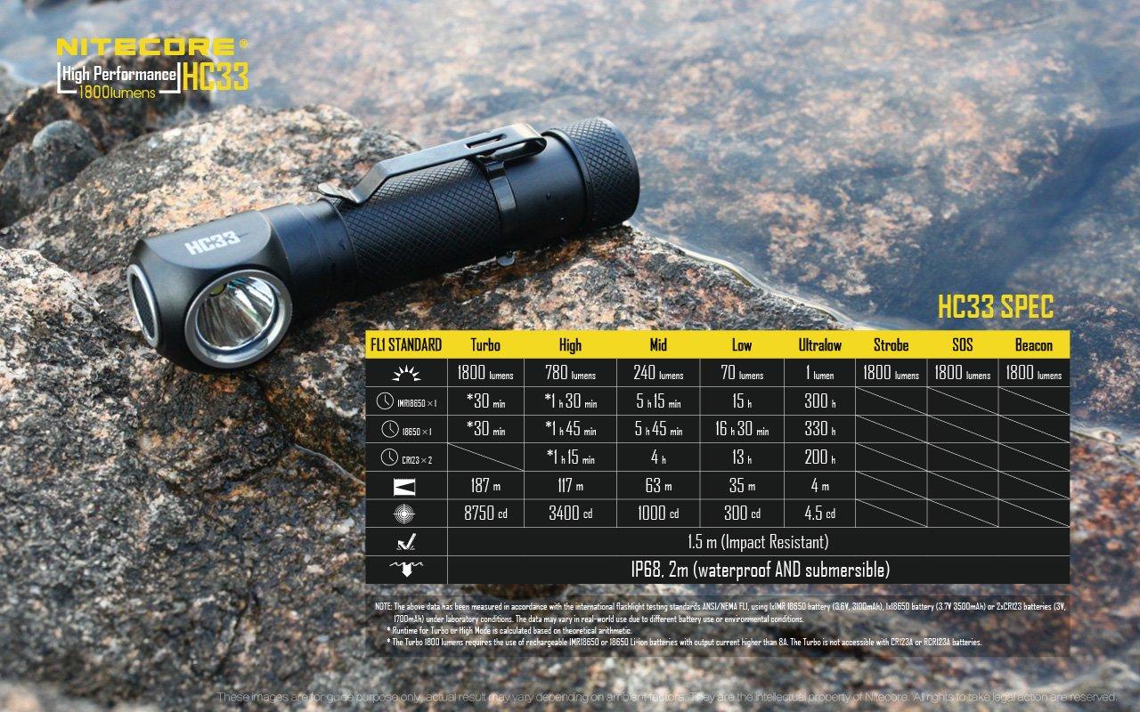 Premium Bundle: NITECORE HC33 1800 Lumen High Performance Versatile L-Shaped LED Headlamp with 2x 3500mAh 8A Rechargeable Battery, Digital USB Battery Charger and Lumen Tactical Battery Organizer