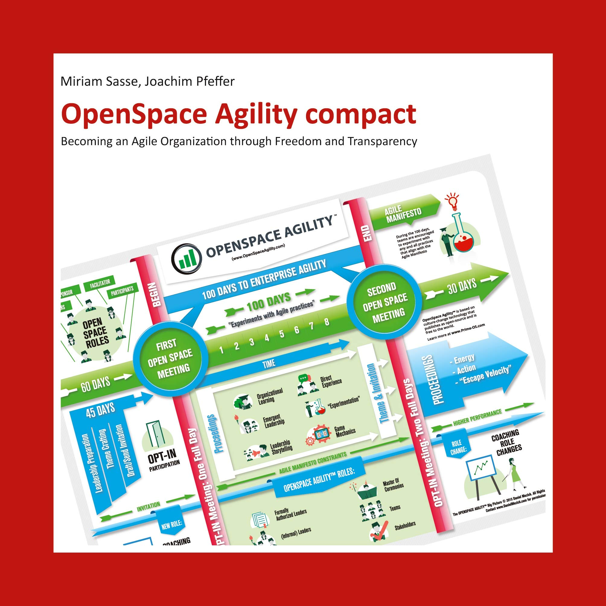 OpenSpace Agility compact: Becoming an Agile Organization through Freedom and Transparency