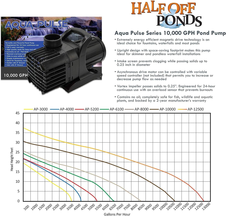 HALF OFF PONDS PVCMP10 Pondbuilder Elite 10000 Mega Pond Kit with 40 x 40 Foot PVC Liner 30 Waterfall 10 Skimmer and Submersible Pump