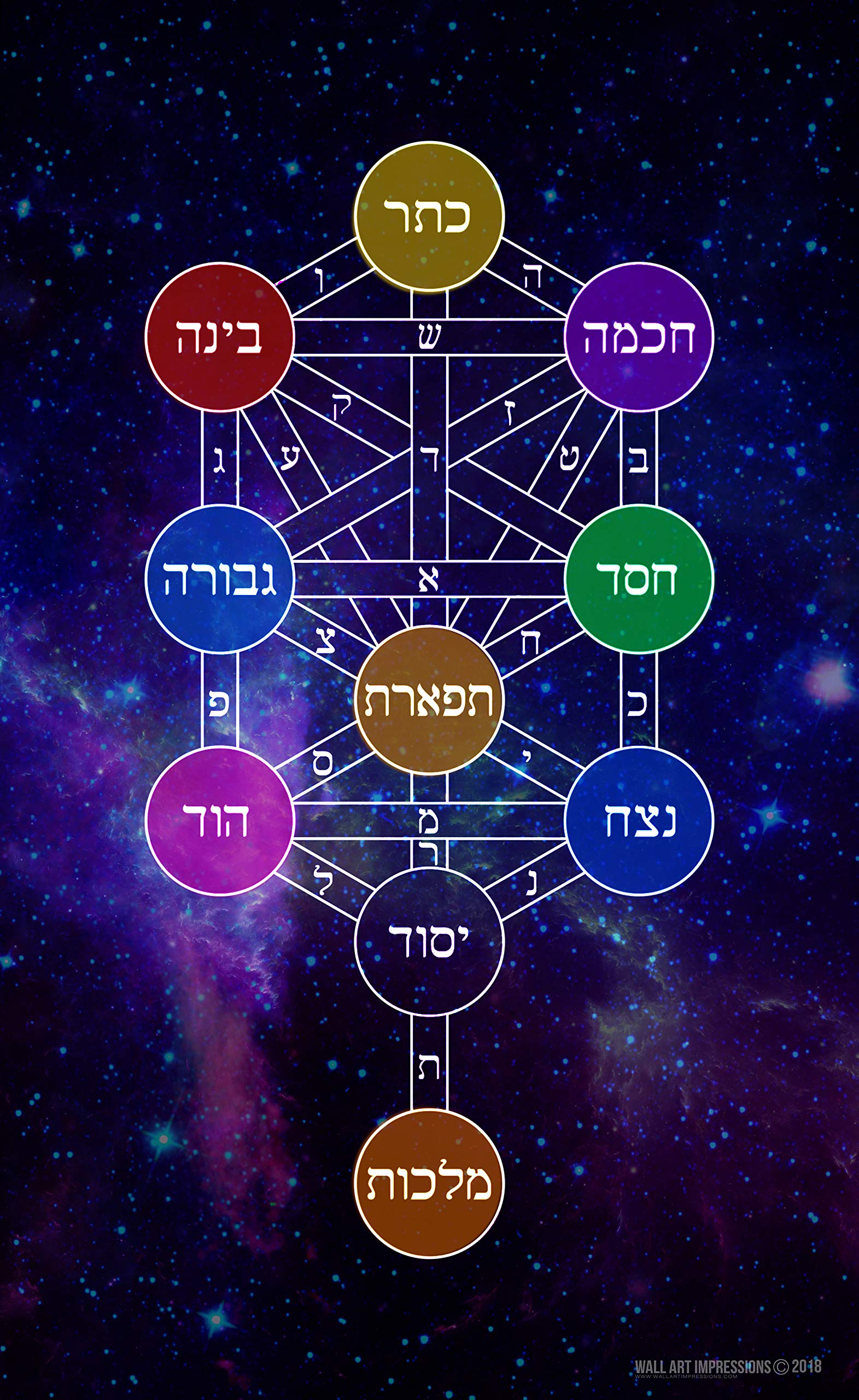 The Kabbalah Tree Of Life 8 5x11 Quick Reference Chart Buy Online In Liechtenstein At Liechtenstein Desertcart Com Productid 91320689 Astrology software project that will chart user data to an astrological chart, a tarot display, the kabbalah tree of life highlighting aspects and planets correspondence to those systems. desertcart