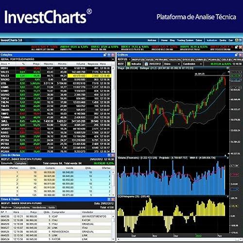 InvestCharts