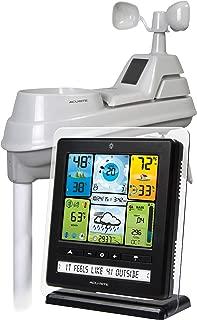 rain gauge online india