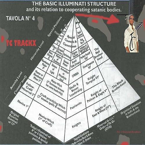 Illuminati Symbols by Tc Trackx on Amazon Music - Amazon com