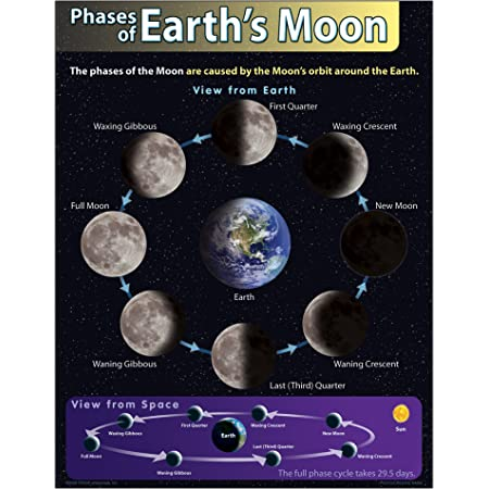 5858 Carson Dellosa Mark Twain Phases of The Moon Chart