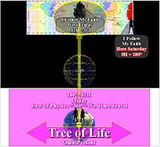 (Adam =0°= Eve) - (East +180° /0°/ -180° West) Out of (Eden =360°= OmniPresent) (English Edition)