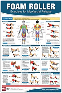 Foam Roller / Myofascial Release Chart Poster, Muscle Massage, Myofascial Release Poster, Muscle Rolling Chart, Fascia Adhesion Release, Trigger ... Self Massage Chart, Massage Therapy Poster