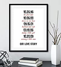 Important Dates in Your Life Sign with Black Frame Available and You Choose Colors