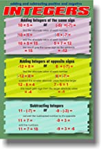 Adding & Subtracting Positive & Negative Integers - Classroom Math Poster