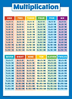 """Multiplication Table Poster for Kids - Educational Times Table Chart for Math Classroom 18"""" x 24"""""""