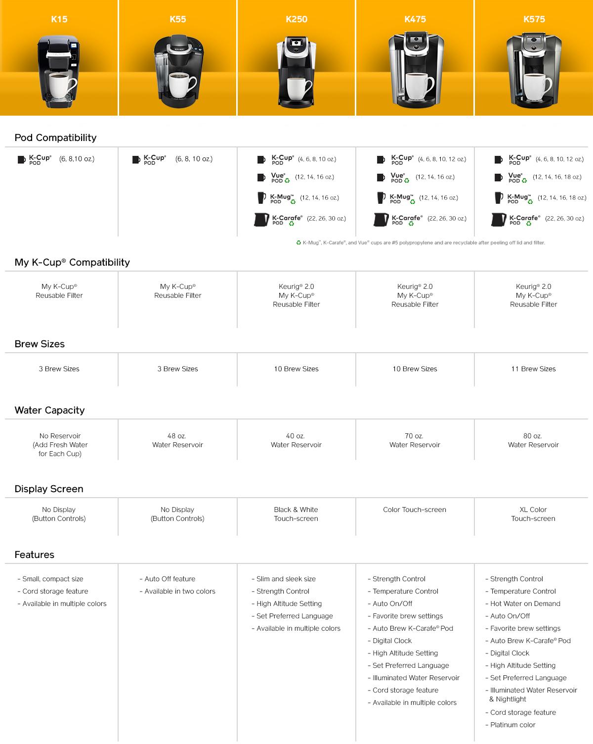 Keurig® K575 Plus Series Coffee Maker | Keurig® 2.0 Single Serve