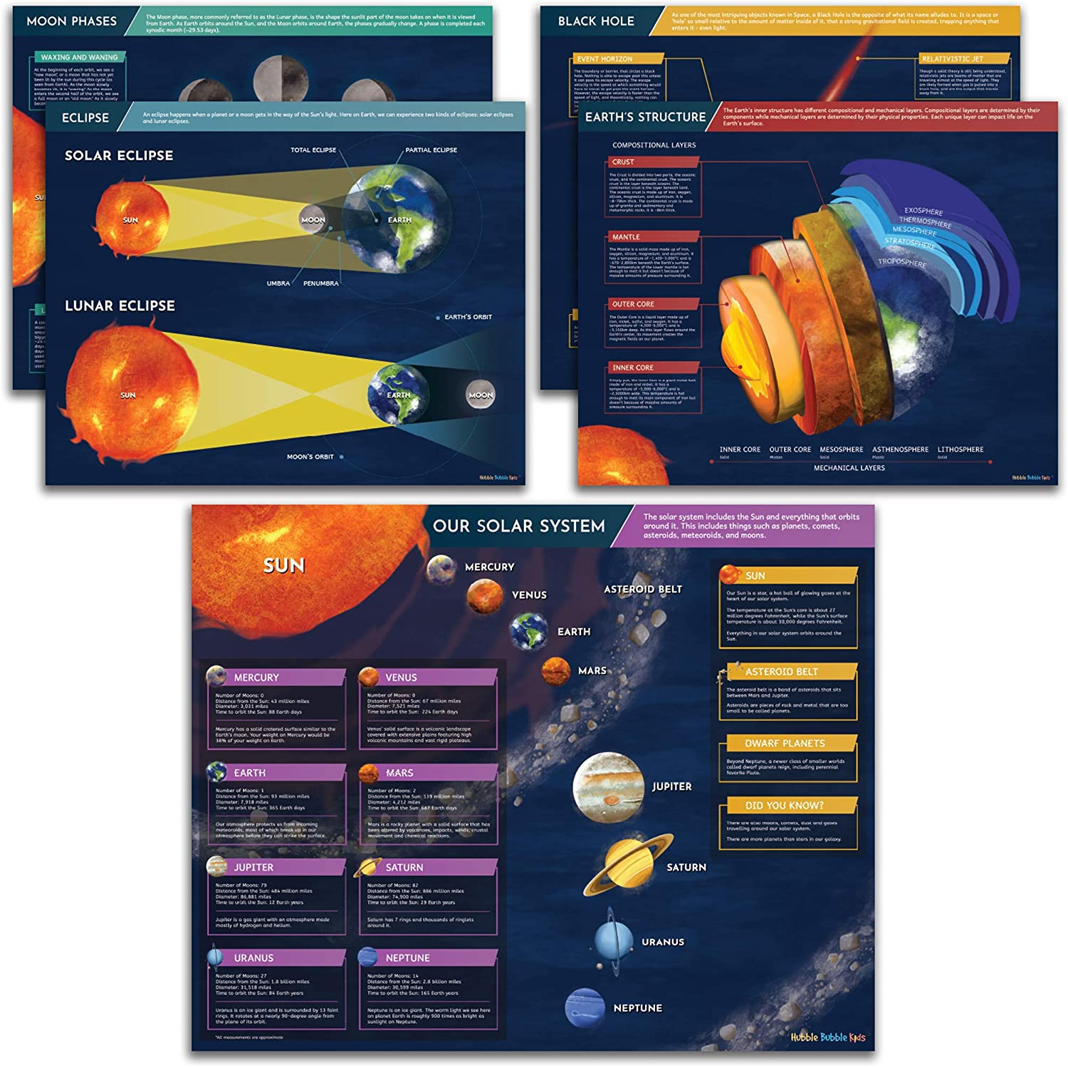 5 Large Kids Science Posters - Educational Solar System Space Posters for Classrooms, Solar System Posters for Kids Rooms. Moon Phases, Solar Eclipse, Earth's Structure, Black Holes and Solar System.
