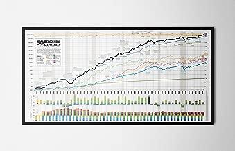 50 Years of Berkshire Hathaway Wall Print