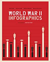 World War II: Infographics