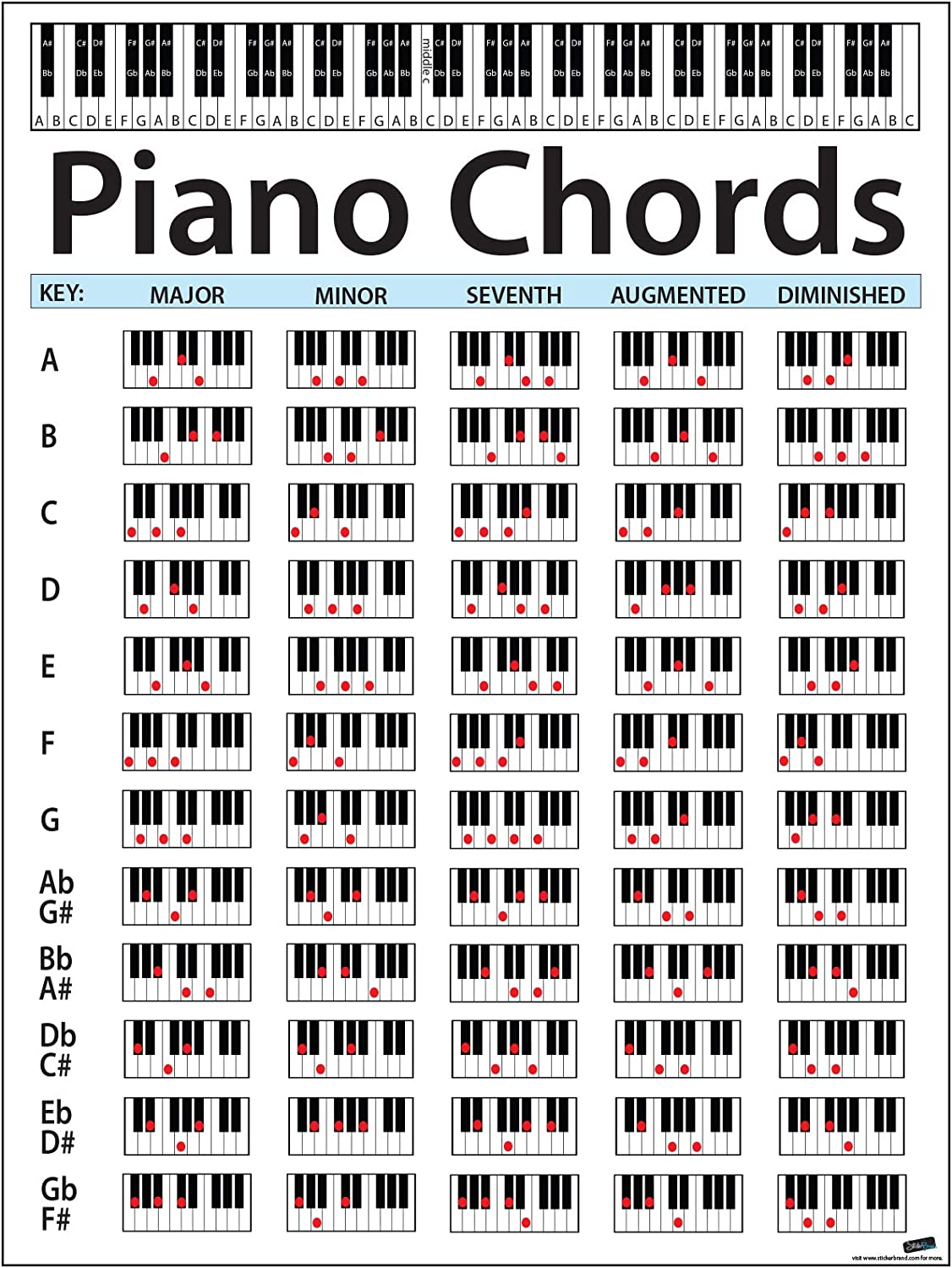 Large Piano Chord Chart Poster. Perfect for Students and Teachers. Size  115in Tall X 115.15in Wide. Educational Handy Guide Chart Print for Keyboard  ...
