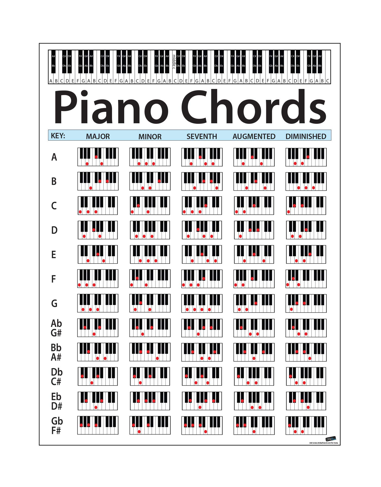 Large Piano Chord Chart Poster. Perfect for Students and Teachers ...