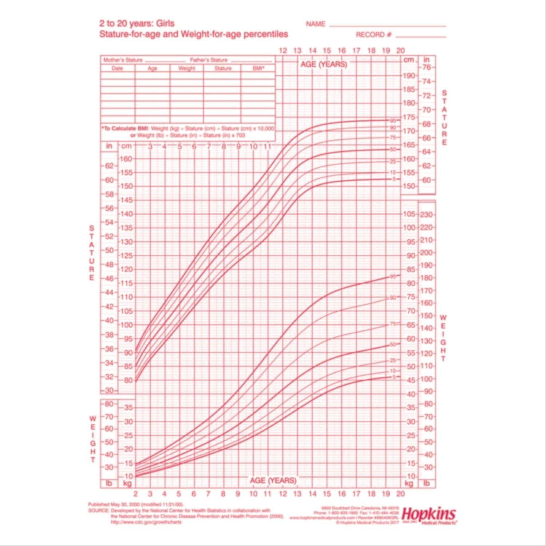 Amazon.com Hopkins Child Growth Chart, Boy, 20 200 Year, 20 Pack ...