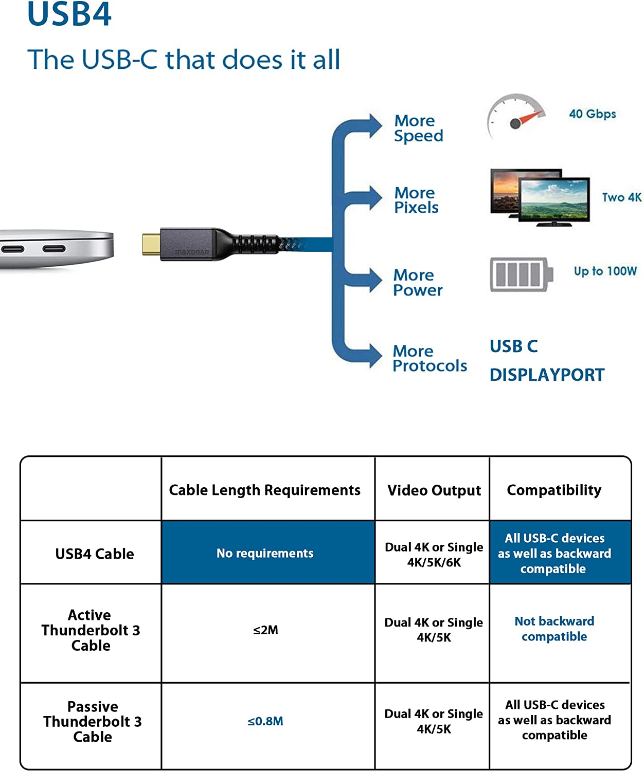 USB-C Docking Station Maxonar USB4 Cable 20V//5A Supports Single 5K 60hz or 2X 4K 60hz Monitor 1.2M External Gpu External SSD USB4 Cable Compatible for Thunderbolt 3 4Ft//40Gbps//5K//100W eGpu