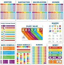 11 Math Posters for Elementary School (Classroom Posters Elementary) Each Math Poster Simplifies Math for Kids- Times Table Chart, Division Chart, Numbers Poster, Place Value &More 13x18(NON LAMINATED