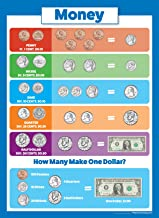 USA Money $ Poster Chart - Laminated - Double Sided (18x24)