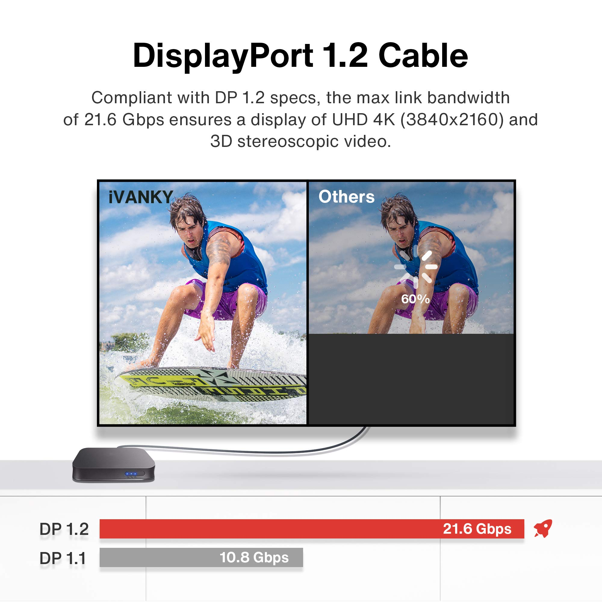 DisplayPort Cable, VESA Certified, iVANKY DP Cable 6.6ft/2M, [4K@60Hz, 2K@144Hz, 2K@165Hz], Nylon Braided High Speed Display Port Cable 144Z, Compatible for Gaming Monitor, TV, PC, Laptop and More