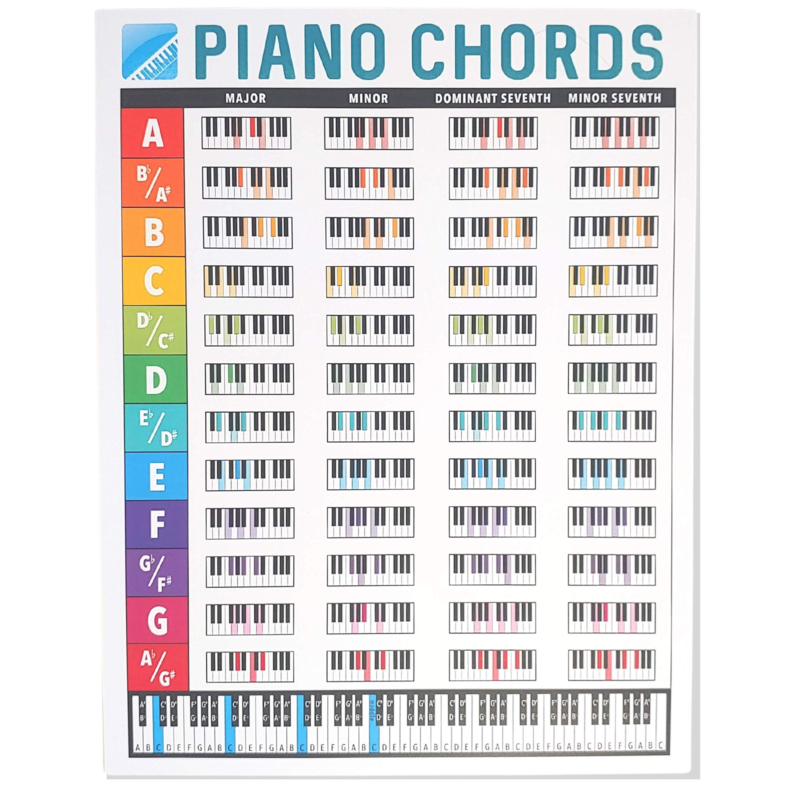 iVideosongs Piano Chords Chart 155.15