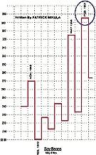 Gann's Scientific Methods Unveiled: Volume 1