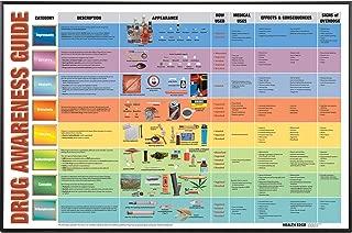 Drug Awareness Guide Display