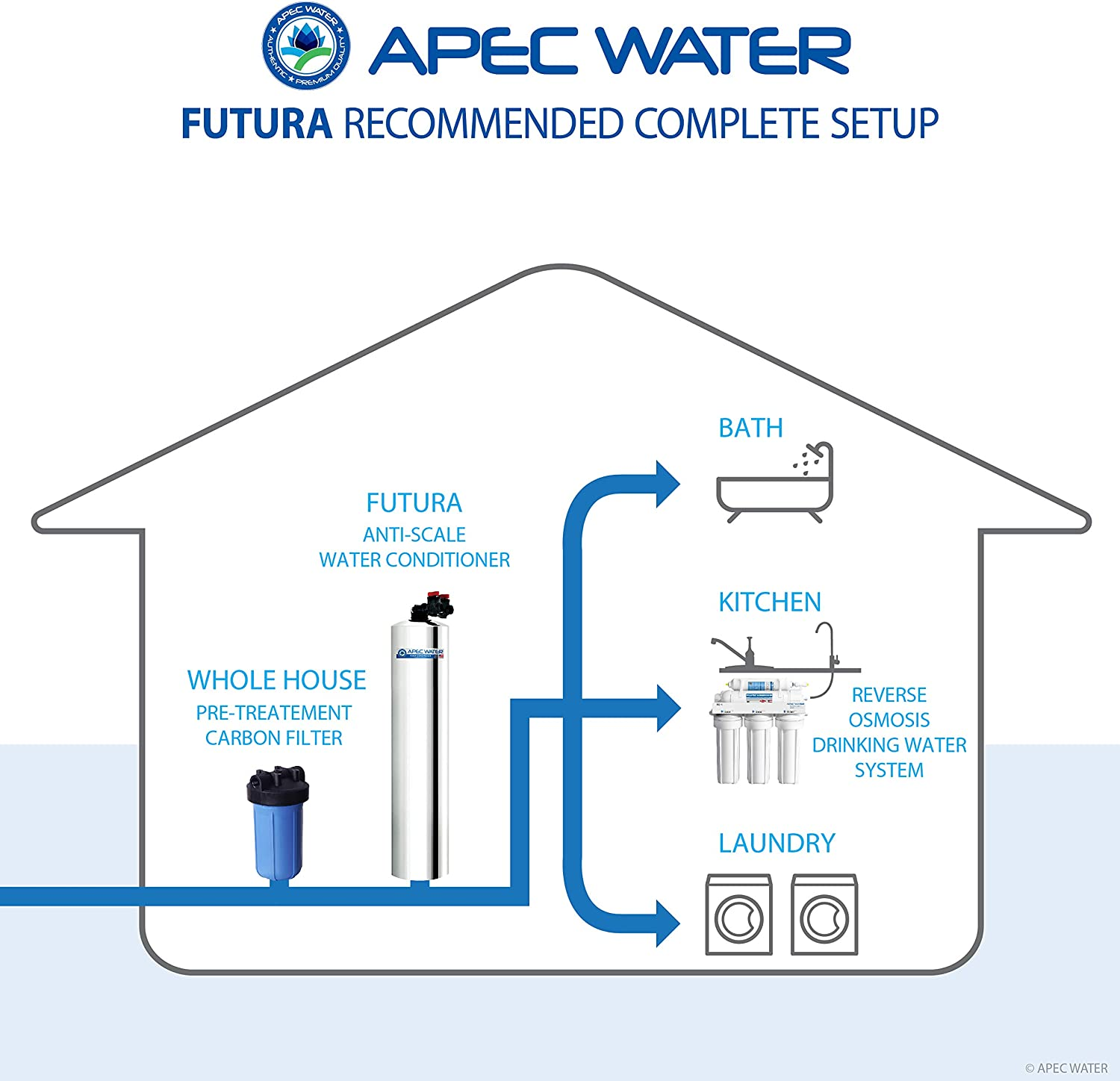 APEC Water Systems FUTURA-15 Premium 15 GPM Whole House Salt-Free Water Softener /& Water Conditioner
