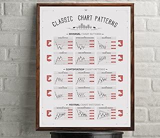 Best chart patterns poster Reviews