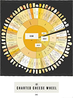 Pop Chart The Charted Cheese Wheel Poster Print, 18