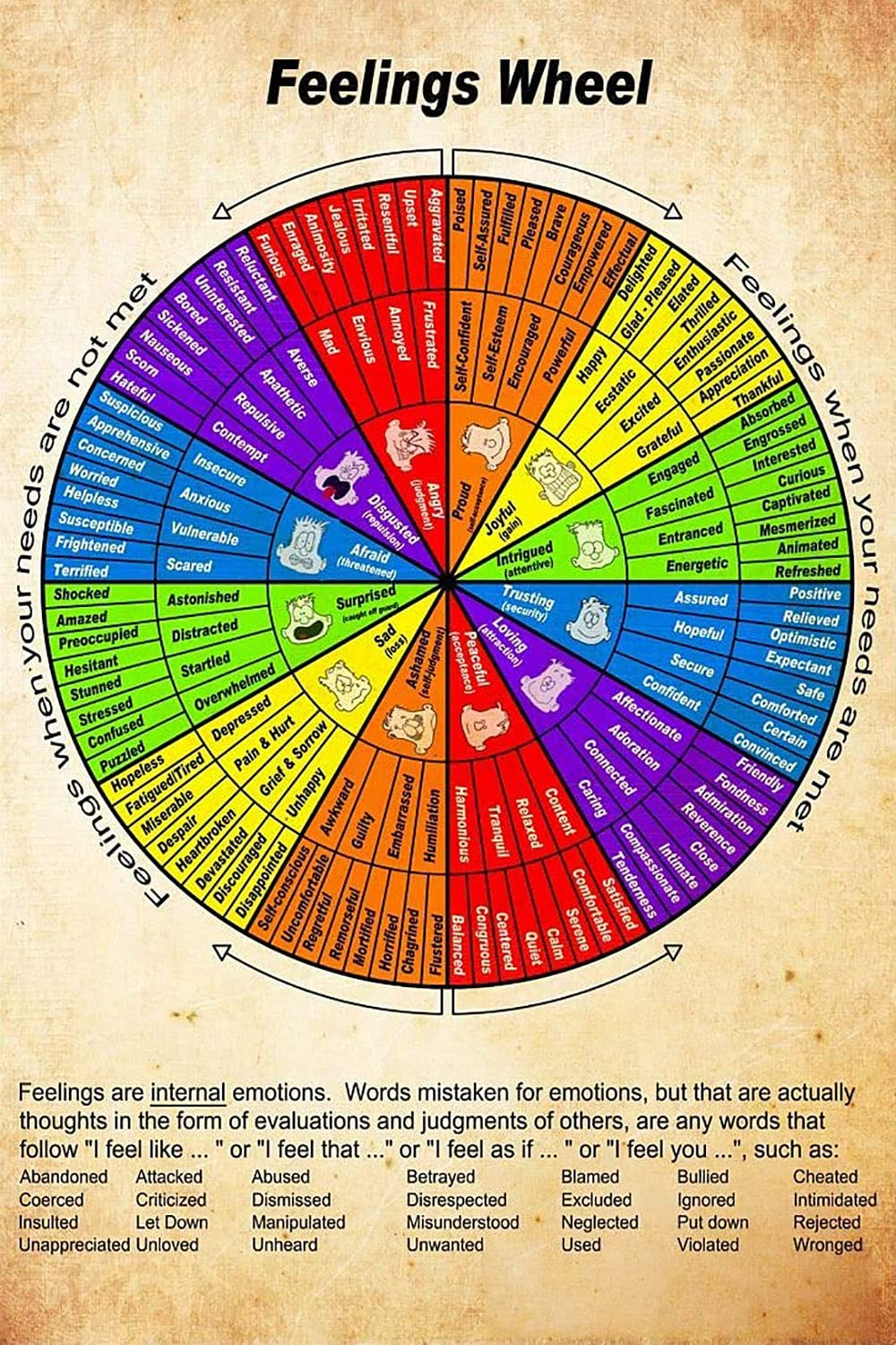 Wheel Of Feelings Chart Poster 16x24 Inches, Mental Health Poster, Therapy Counseling Wall Art Wheel, Social Worker Feelings Poster - Vintage Poster Wall Art, Gift For Therapist Home Office Wall Décor