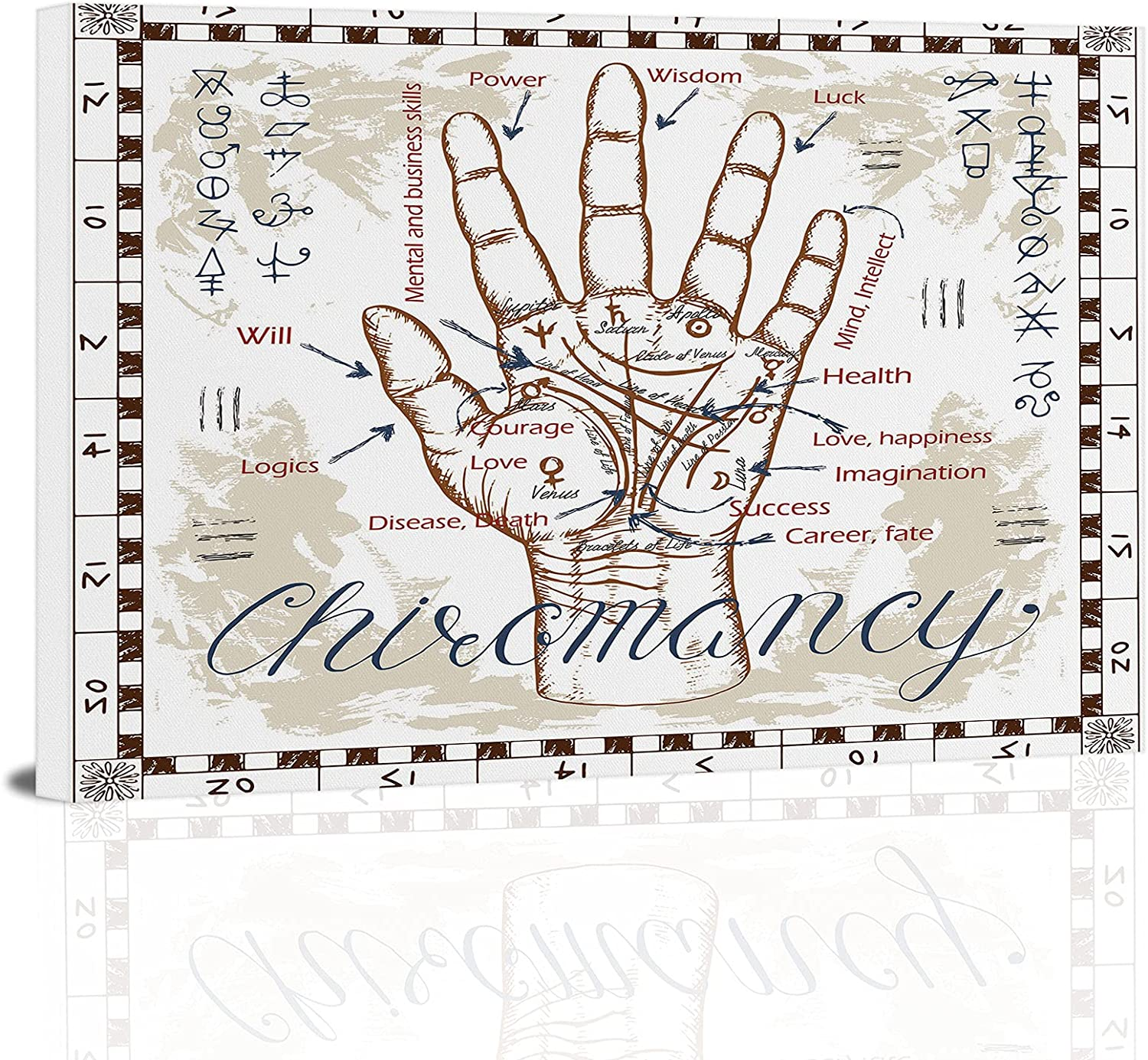 Chiromancy chart with palm Ranking TOP8 Canvas Prints myst Wall SEAL limited product lines and Art