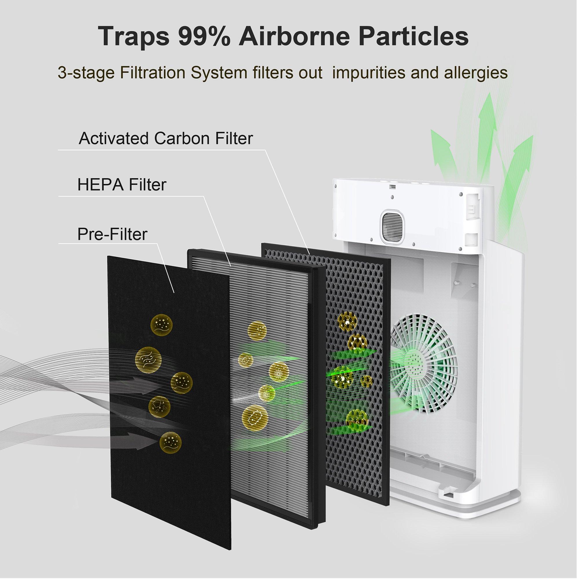 Finether - Purificador de Aire, Ionizador de Aire, hasta 45m², 340 ...