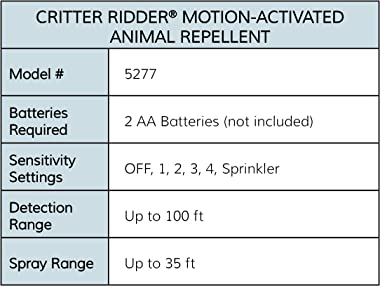 Havahart 5277 Motion-Activated Animal Repellent & Sprinkler, 1 Pack, Green