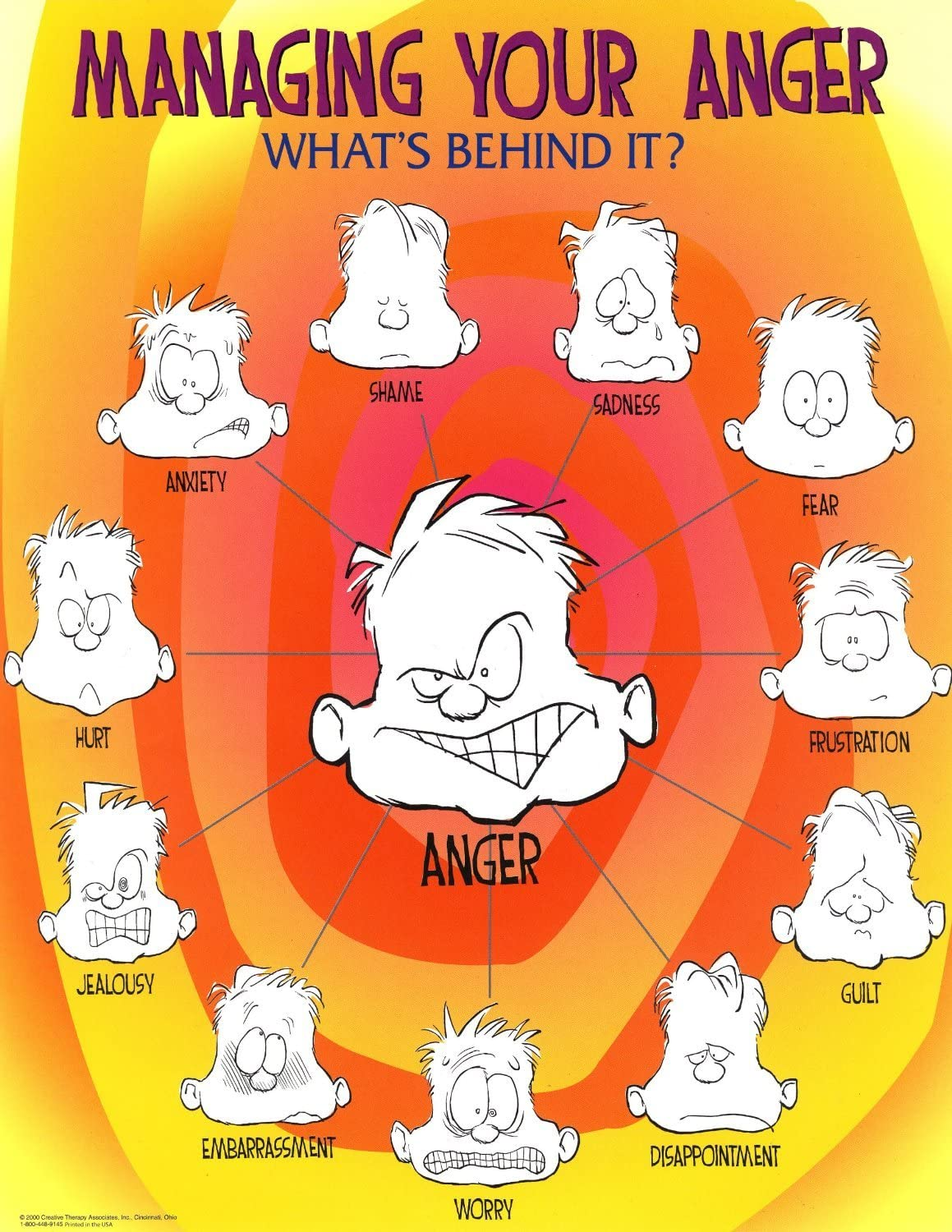 Laminated Managing Your Anger Faces Emotions Motivational Poster Print 18x24