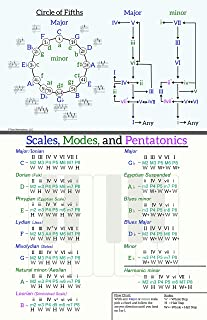 Music Theory Scales, Modes, and Chord Progression Wall Chart - 11