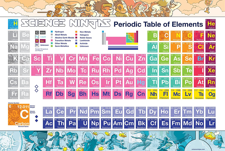 Wissenschaft Ninja-  Periodic Table of of of Elements 61 x 91,4 cm Farbeful Poster B01992WT4O | Einfach zu spielen, freies Leben  07ec1e