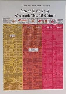 german new medicine chart