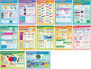 """Physics Posters - Set of 12 
