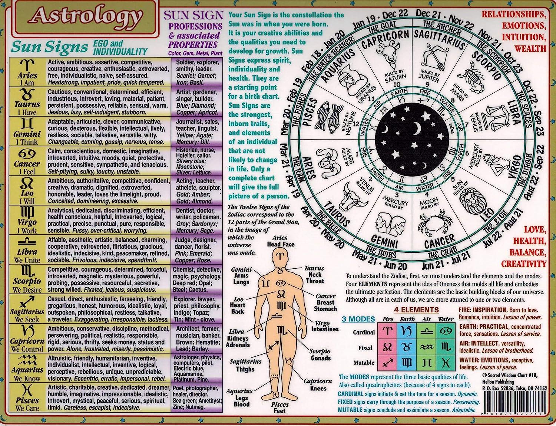 Sacred Wisdom Chart Astrology,20.20 x 20 Inch