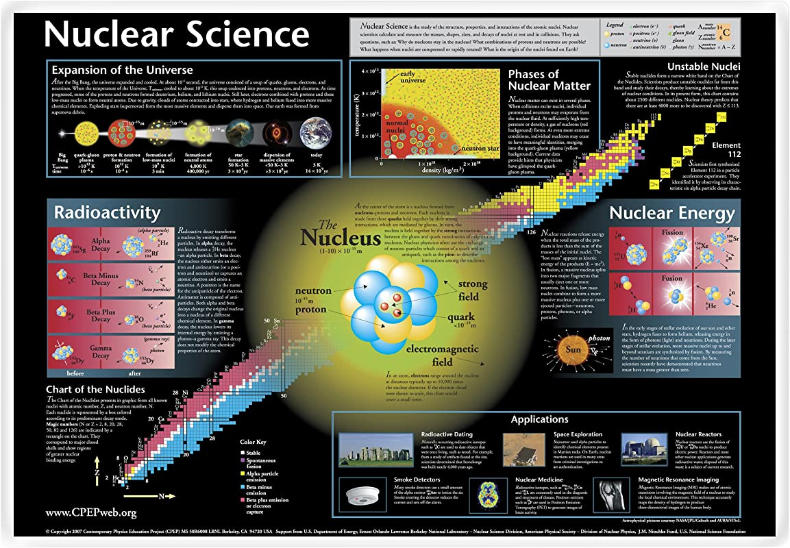 Nuclear Science Laminated Placemat Set Of 4