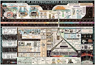 """Chart of Electromagnetic Radiations 