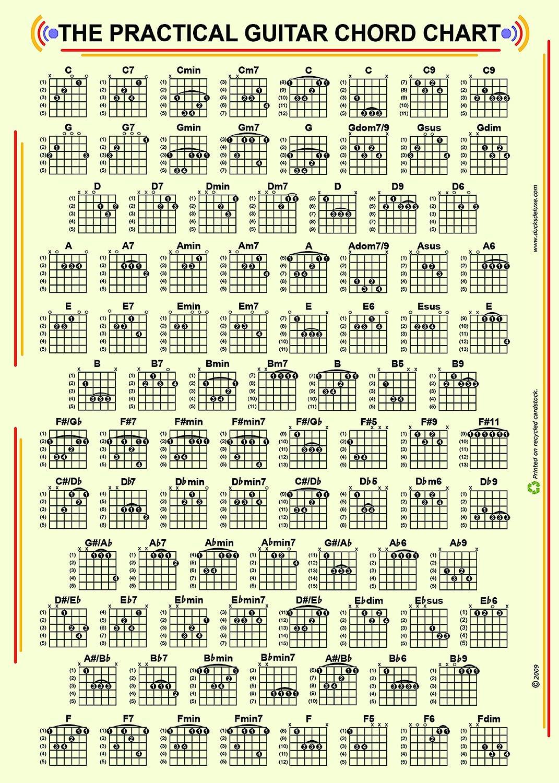 Das praktische Guitar Chord und Griffbrett Diagramm  Amazon.de ...