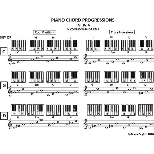 Piano Chord Progressions: I-vi-IV-V In Common Major Keys