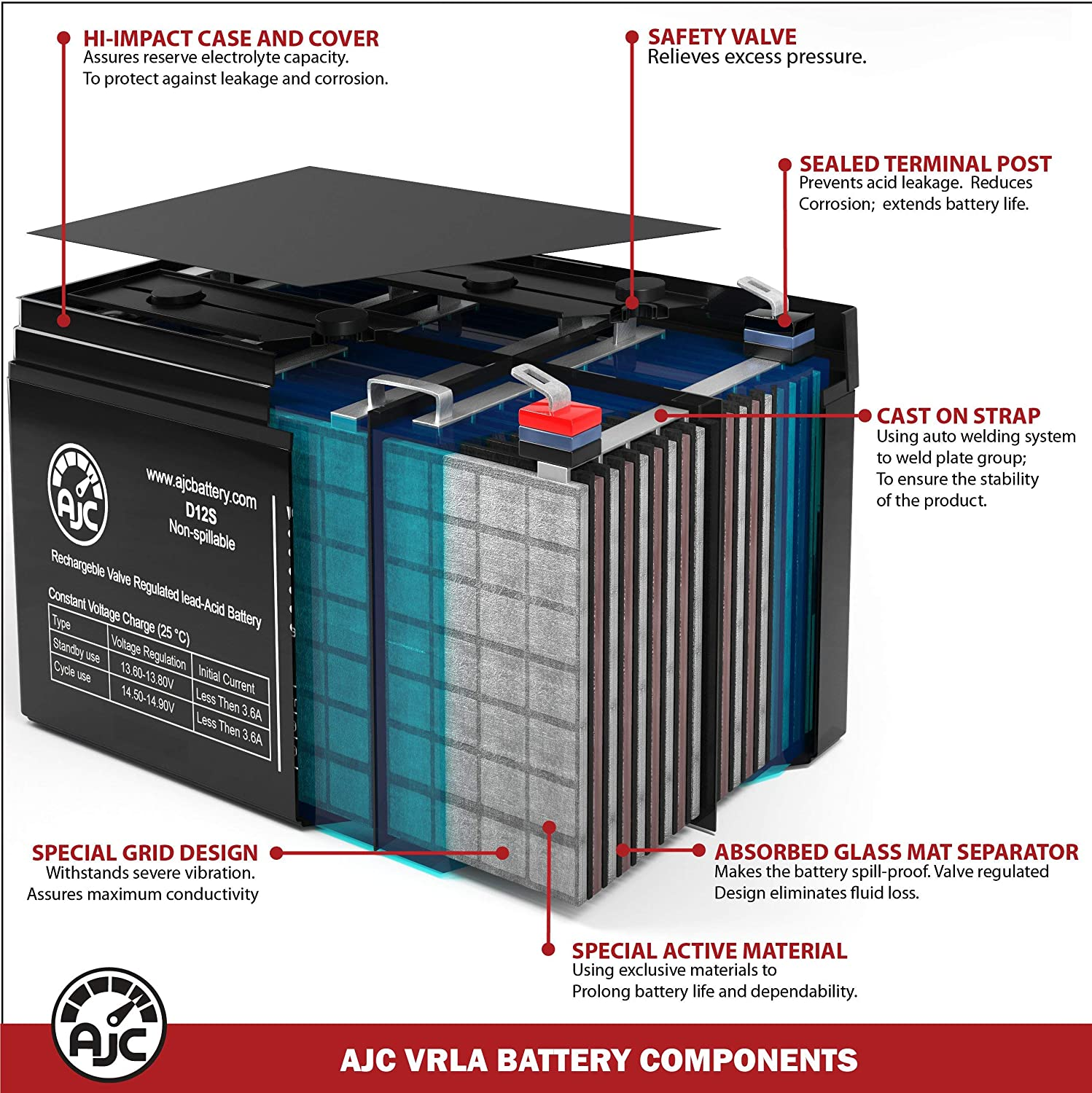AJC Battery Compatible with ONEAC ONBP-217 ONXBC-2C2017 12V 18Ah UPS Battery